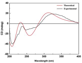 ECD与实验CD图对比